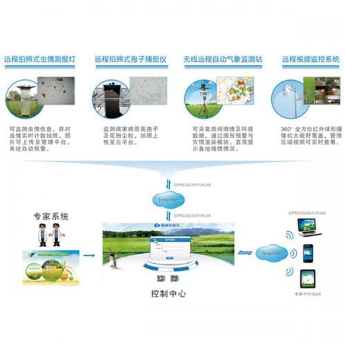 农作物重大病虫害监控物联网系统配置清单