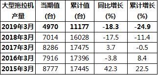 大中小型拖拉机3月份产量再创历年同期新低