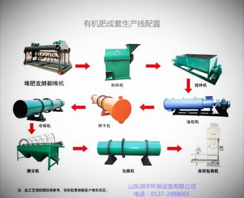 四川加工猪粪有机肥设备怎么申请补贴