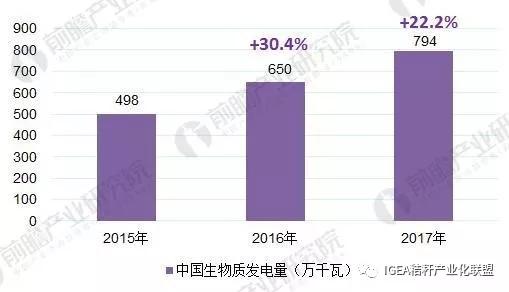 2015-2017中国生物质能发电量变化趋势图