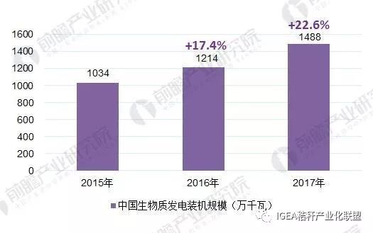 2015-2017中国生物质能装机容量变化趋势图