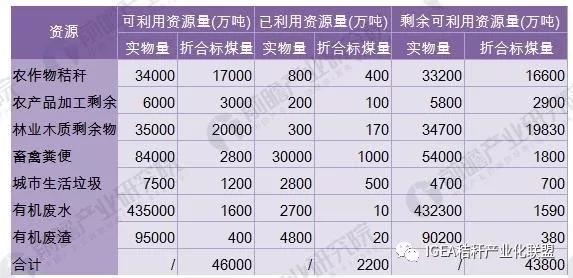 中国生物质能的利用潜力