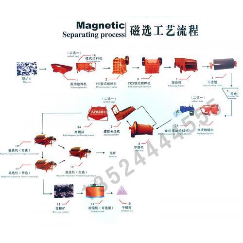 褐铁矿选矿设备/磁铁矿选矿设备/
