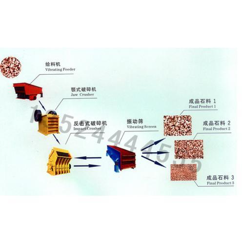 石子制砂机/沙石破碎机/石料生产