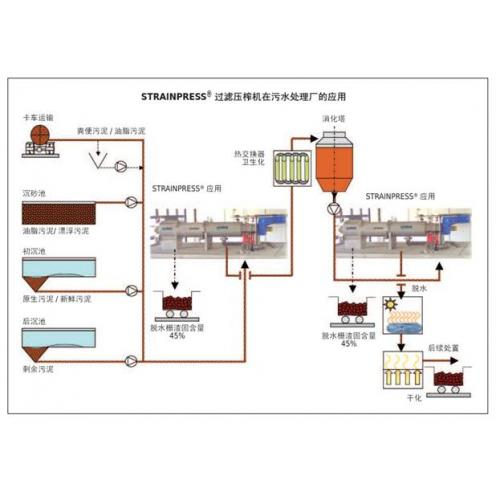 Strainpress®SP 过滤压榨机